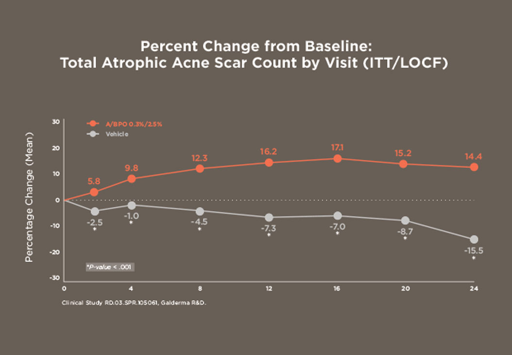 Chart showing the total atrophic scar count by visit.